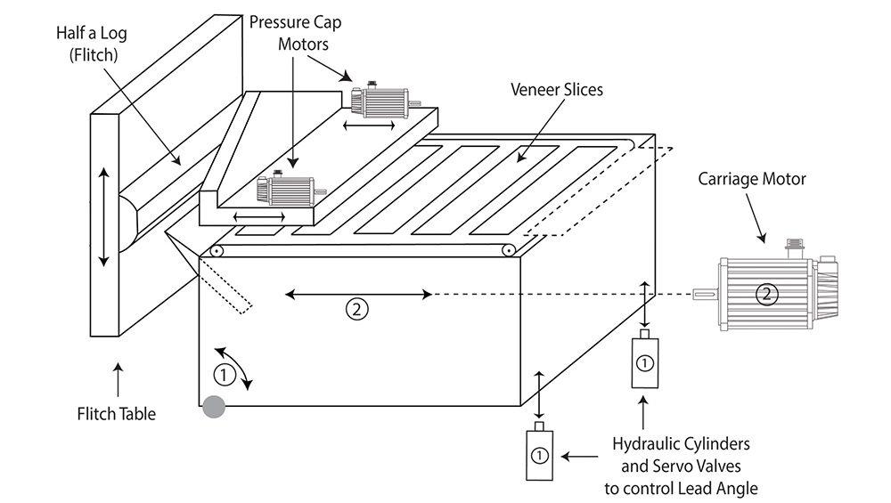 Veneer slicing machine system diagram_1