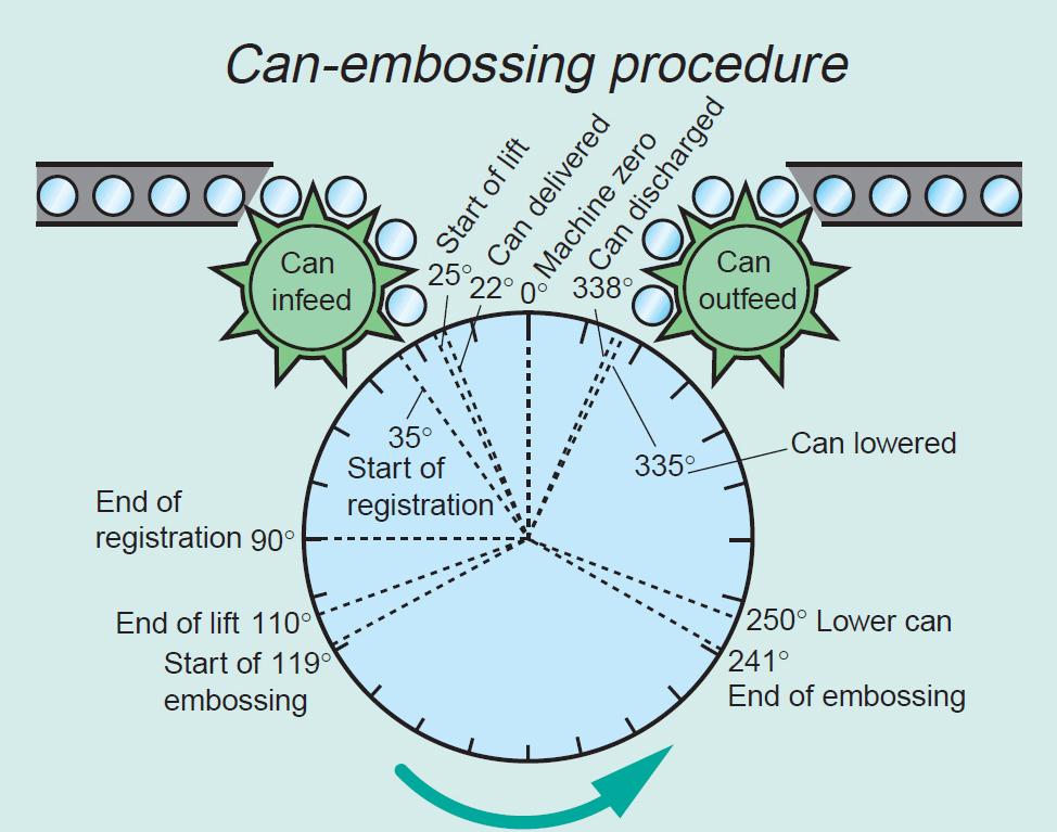 Registered Can Embossing Application Diagram